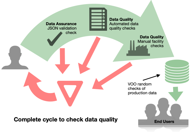 SLCP Data Quality Check Cycle