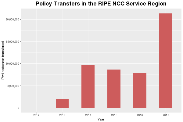 Yearly Transferred IPv4 Space